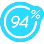 94% solutions index